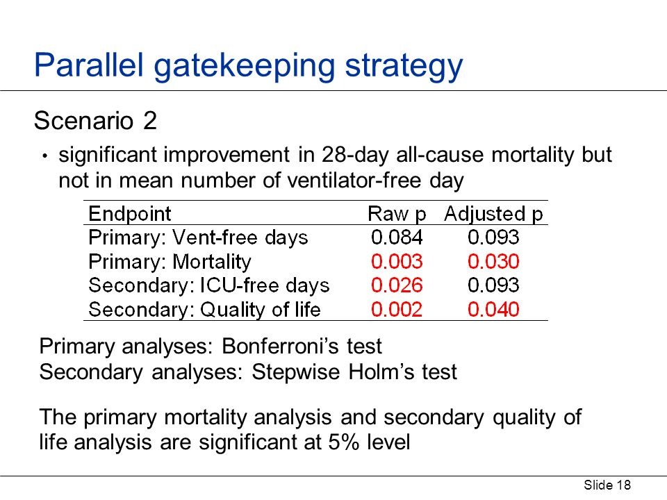 Slide 18 Parallel gatekeeping strategy Scenario 2 significant improvement in 28-day all-cause mortality but not in mean number of ventilator-free day Primary analyses: Bonferronis test Secondary analyses: Stepwise Holms test The primary mortality analysis and secondary quality of life analysis are significant at 5% level