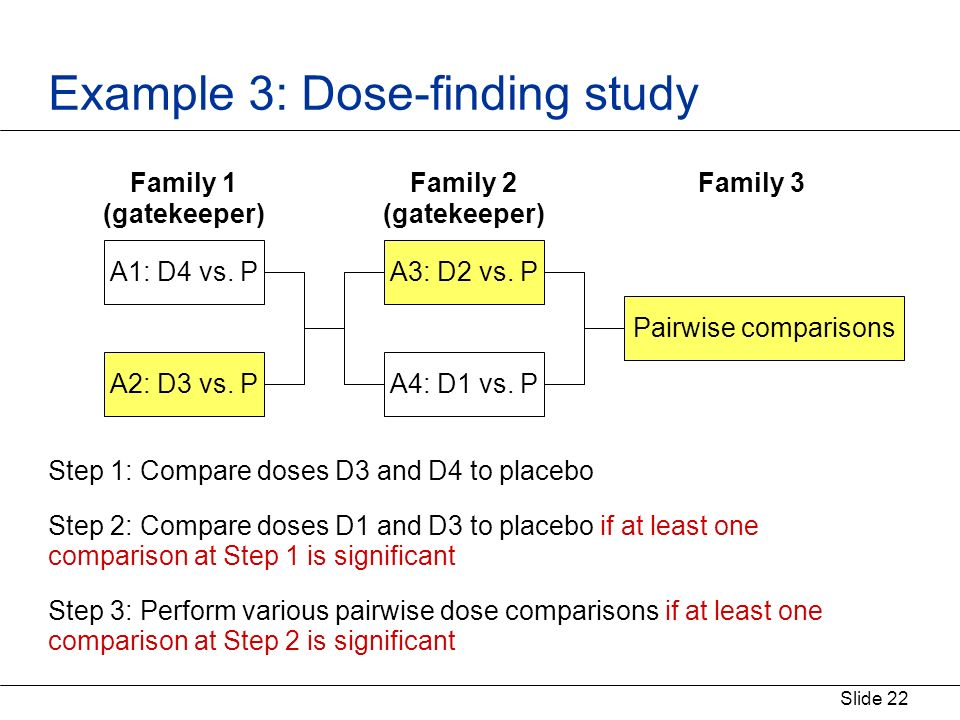 Slide 22 Example 3: Dose-finding study Step 1: Compare doses D3 and D4 to placebo Step 2: Compare doses D1 and D3 to placebo if at least one comparison at Step 1 is significant Step 3: Perform various pairwise dose comparisons if at least one comparison at Step 2 is significant A1: D4 vs.