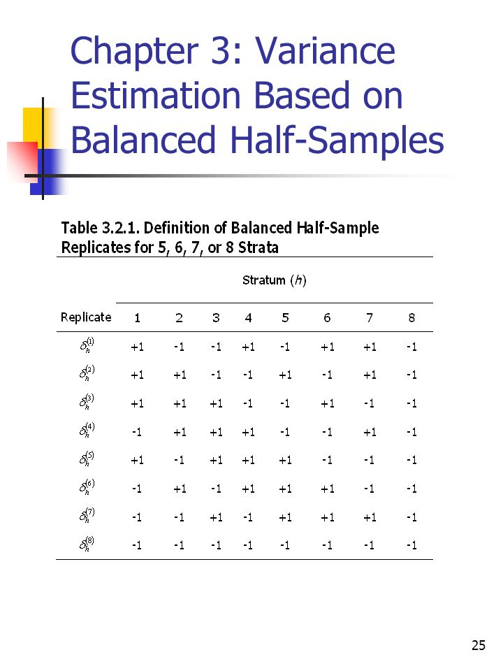 25 Chapter 3: Variance Estimation Based on Balanced Half-Samples