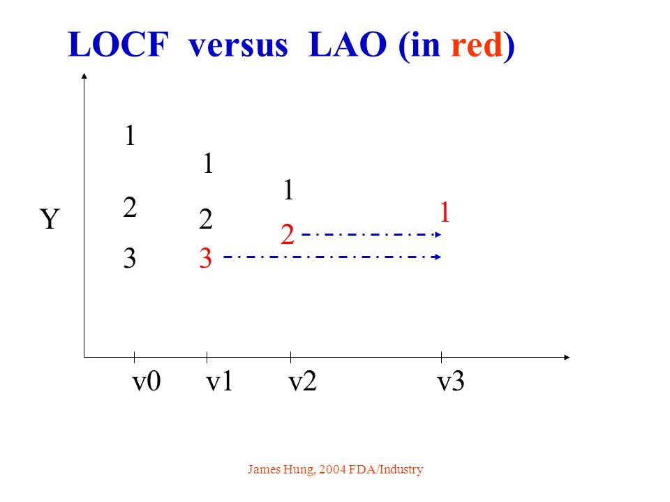 James Hung, 2004 FDA/Industry 1212 1 1 1 2 2 3 3 v0 v1 v2 v3 Y LOCF versus LAO (in red)