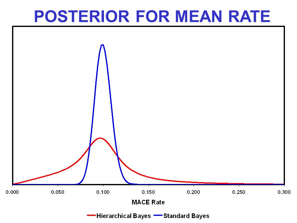 POSTERIOR FOR MEAN RATE