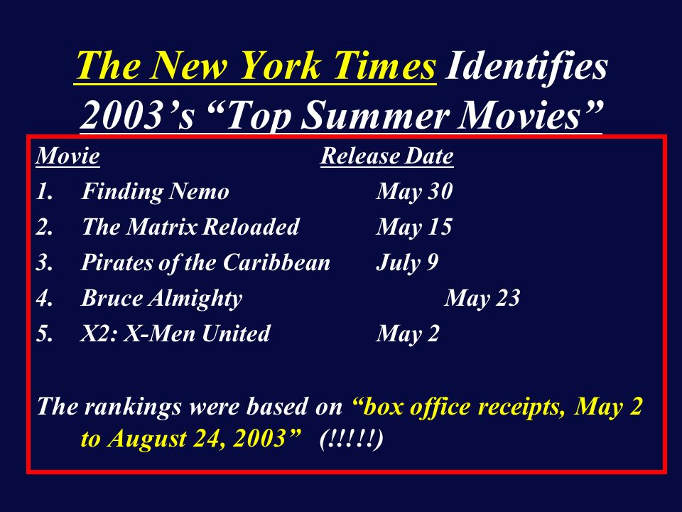 The New York Times Identifies 2003s Top Summer Movies Movie Release Date 1.Finding Nemo May 30 2.The Matrix ReloadedMay 15 3.Pirates of the CaribbeanJuly 9 4.Bruce AlmightyMay 23 5.X2: X-Men UnitedMay 2 The rankings were based on box office receipts, May 2 to August 24, 2003 (!!!!!)