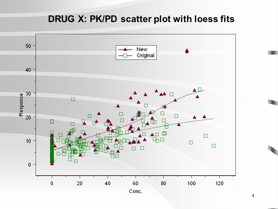 4 DRUG X: PK/PD scatter plot with loess fits