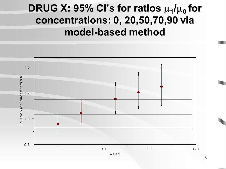 8 DRUG X: 95% CIs for ratios 1 / 0 for concentrations: 0, 20,50,70,90 via model-based method