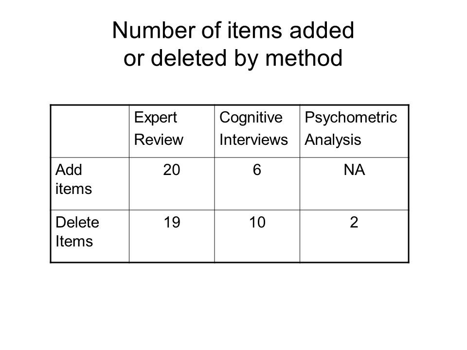 Number of items added or deleted by method Expert Review Cognitive Interviews Psychometric Analysis Add items 206NA Delete Items 19102