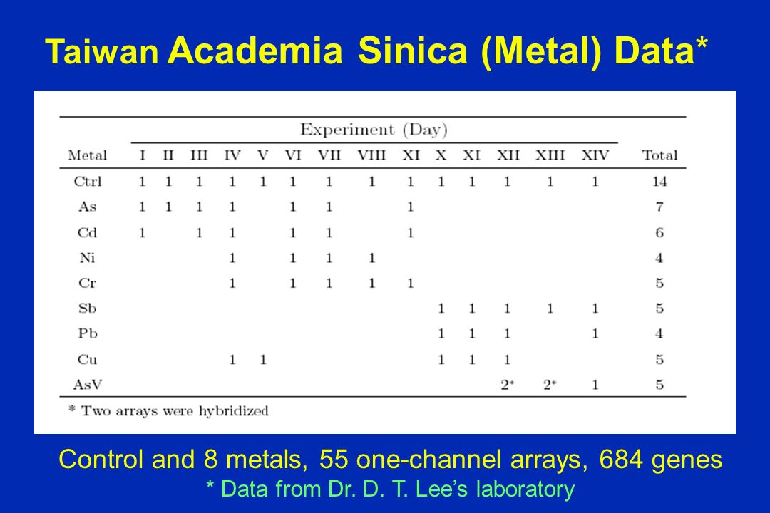 Taiwan Academia Sinica (Metal) Data* Control and 8 metals, 55 one-channel arrays, 684 genes * Data from Dr.