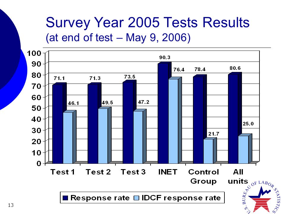 13 Survey Year 2005 Tests Results (at end of test – May 9, 2006)