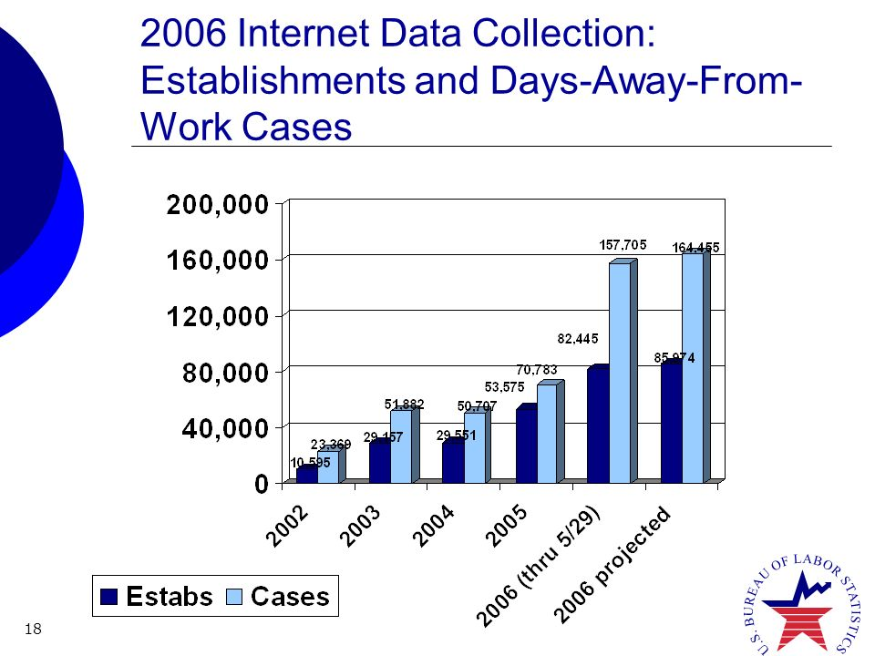 18 2006 Internet Data Collection: Establishments and Days-Away-From- Work Cases