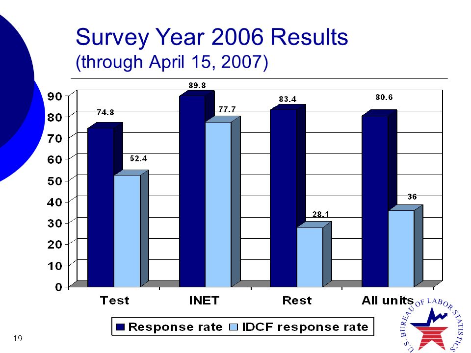 19 Survey Year 2006 Results (through April 15, 2007)