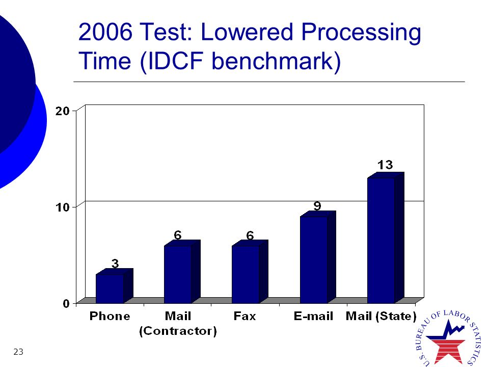 23 2006 Test: Lowered Processing Time (IDCF benchmark)
