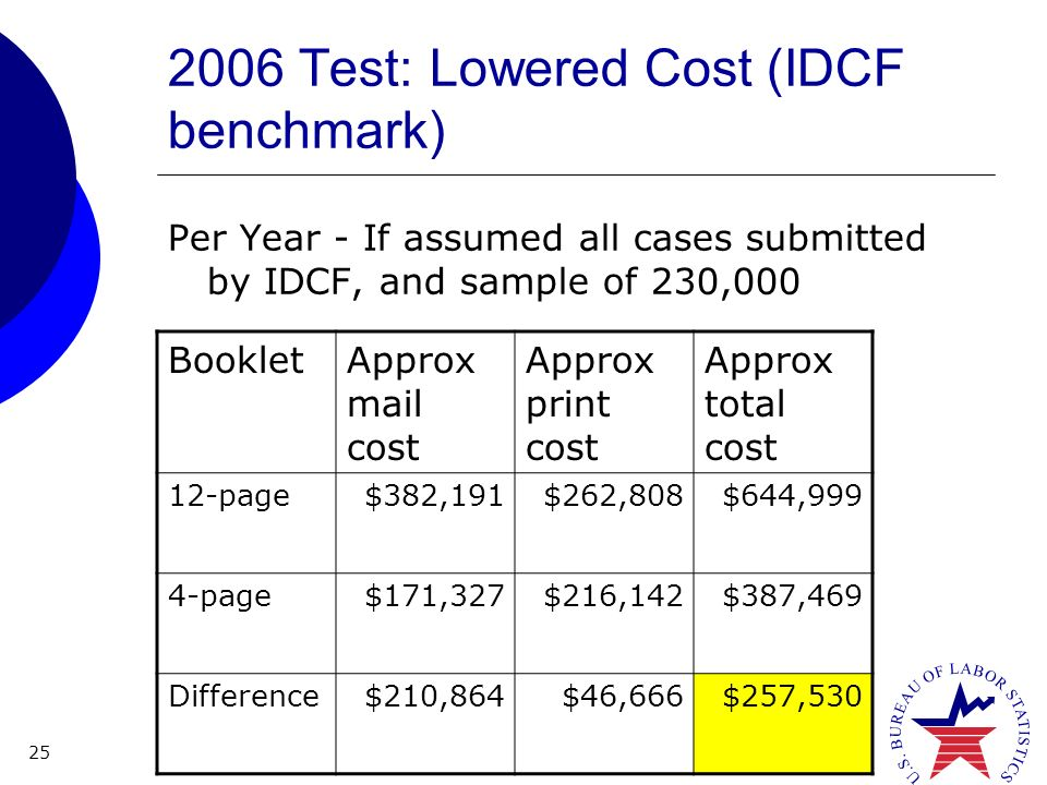 25 2006 Test: Lowered Cost (IDCF benchmark) Per Year - If assumed all cases submitted by IDCF, and sample of 230,000 BookletApprox mail cost Approx print cost Approx total cost 12-page$382,191$262,808$644,999 4-page$171,327$216,142$387,469 Difference$210,864$46,666$257,530