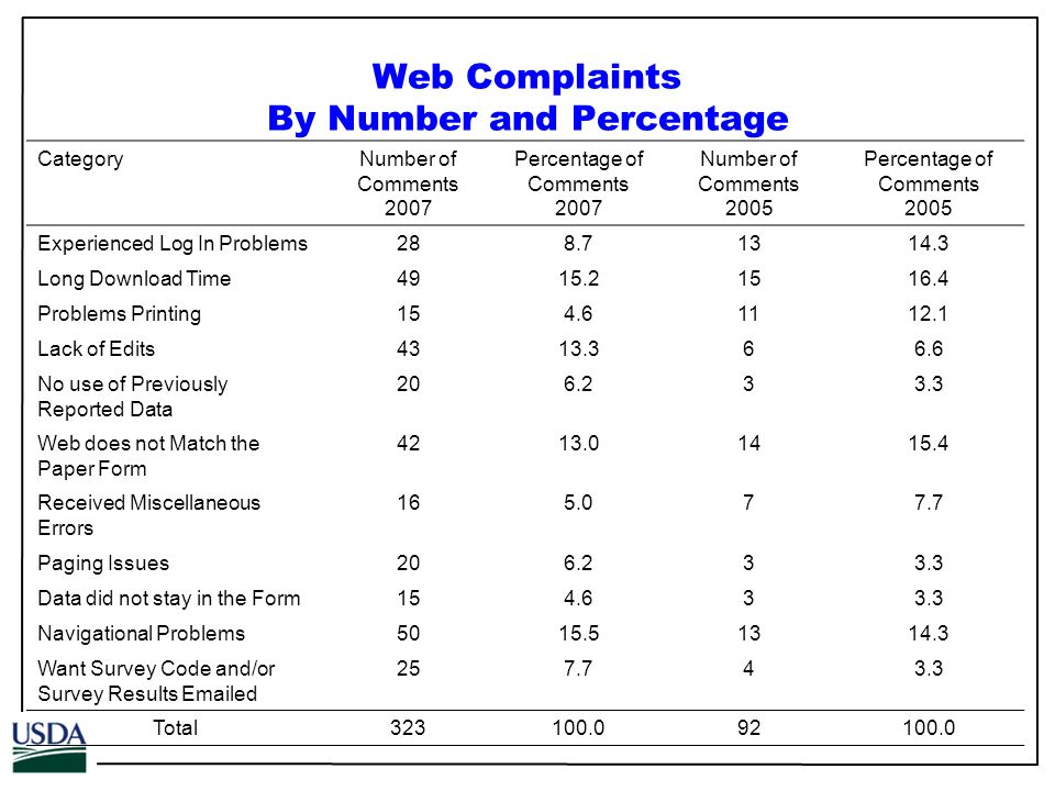 Web Complaints By Number and Percentage CategoryNumber of Comments 2007 Percentage of Comments 2007 Number of Comments 2005 Percentage of Comments 2005 Experienced Log In Problems288.71314.3 Long Download Time4915.21516.4 Problems Printing154.61112.1 Lack of Edits4313.366.6 No use of Previously Reported Data 206.233.3 Web does not Match the Paper Form 4213.01415.4 Received Miscellaneous Errors 165.077.7 Paging Issues206.233.3 Data did not stay in the Form154.633.3 Navigational Problems5015.51314.3 Want Survey Code and/or Survey Results Emailed 257.743.3 Total323100.092100.0