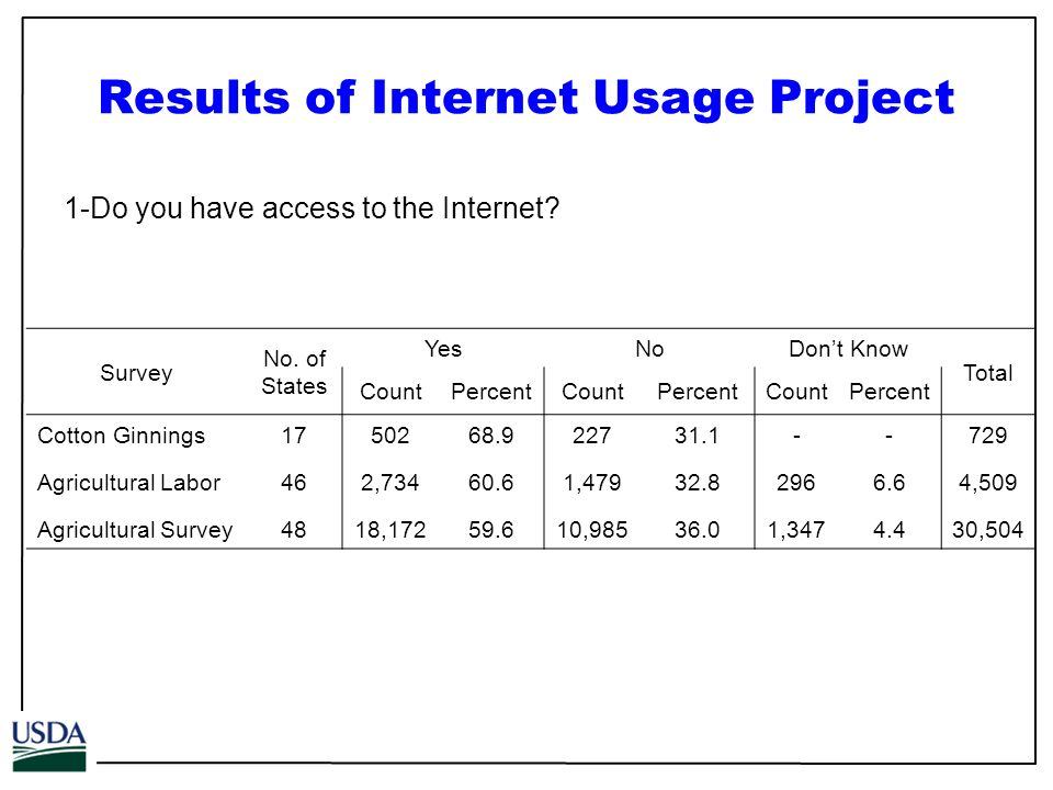 Results of Internet Usage Project 1-Do you have access to the Internet.