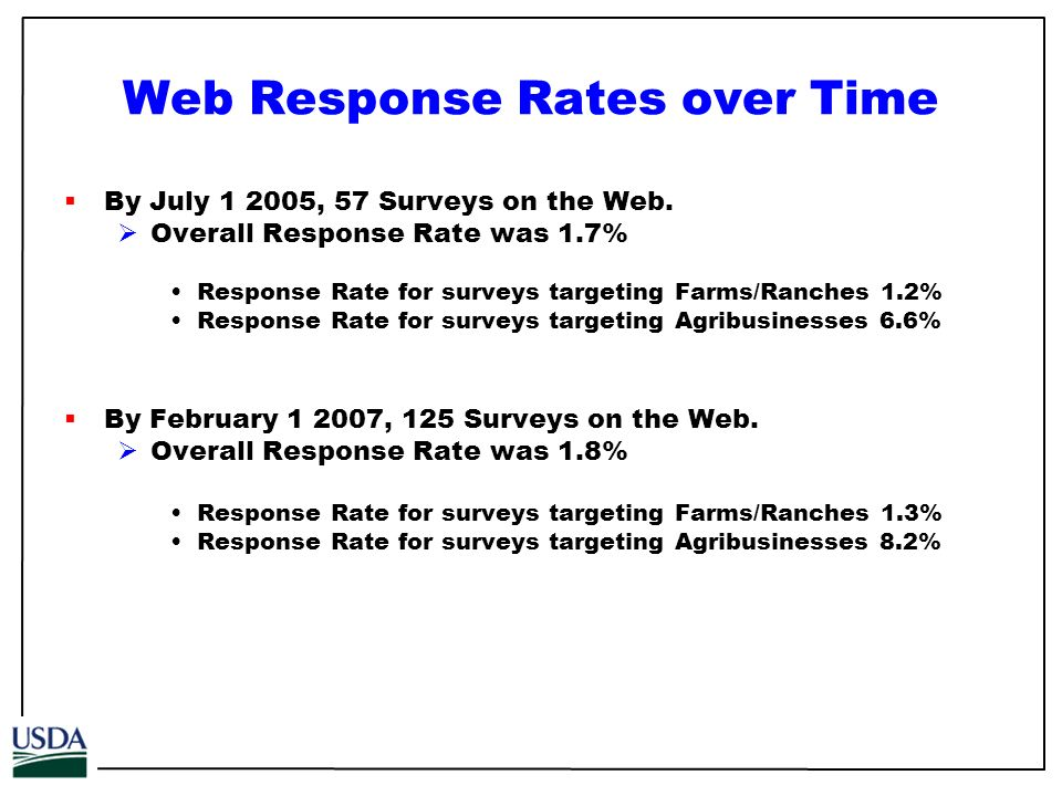 Web Response Rates over Time By July 1 2005, 57 Surveys on the Web.