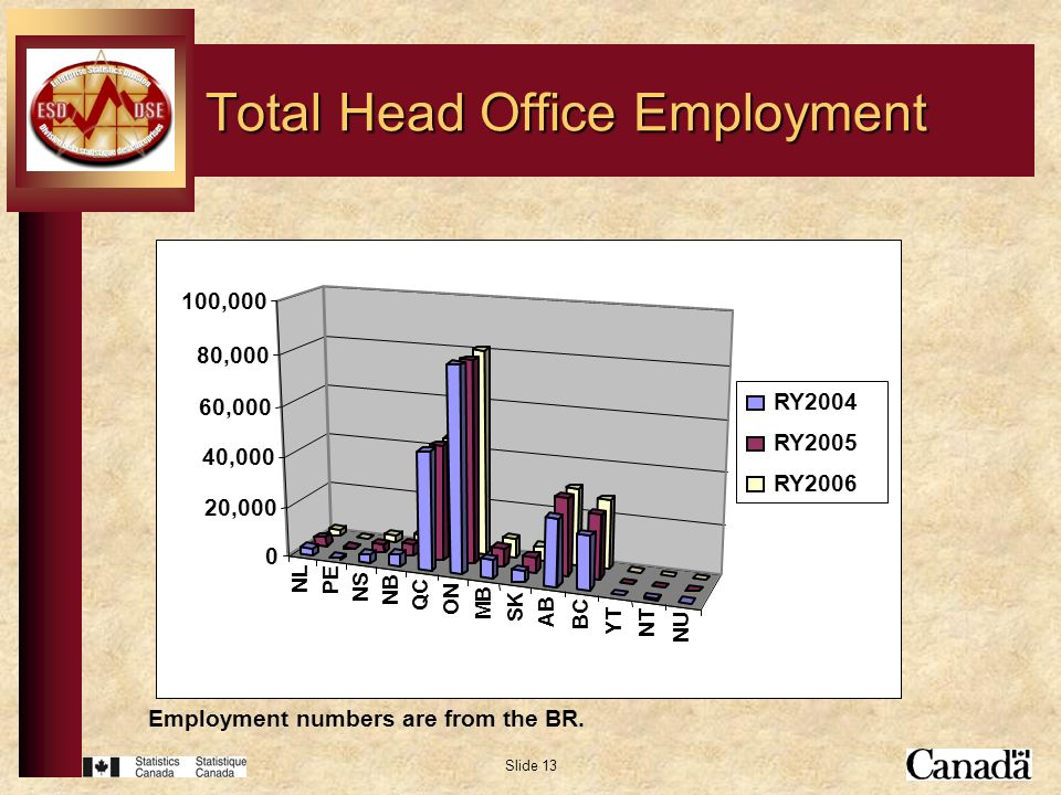 Slide 13 Total Head Office Employment Employment numbers are from the BR.