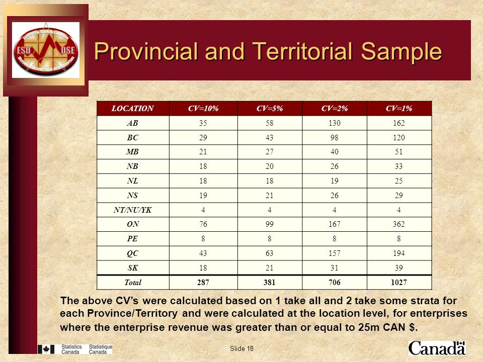 Slide 18 Provincial and Territorial Sample The above CVs were calculated based on 1 take all and 2 take some strata for each Province/Territory and were calculated at the location level, for enterprises where the enterprise revenue was greater than or equal to 25m CAN $.