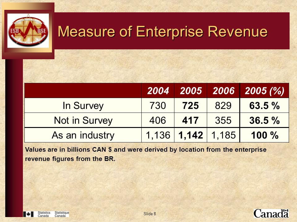Slide 8 Measure of Enterprise Revenue 200420052006 In Survey730725829 Not in Survey406417355 As an industry1,1361,1421,185 2005 (%) 63.5 % 36.5 % 100 % Values are in billions CAN $ and were derived by location from the enterprise revenue figures from the BR.