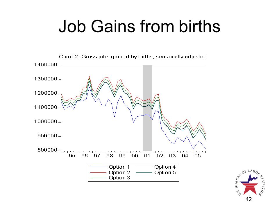 42 Job Gains from births