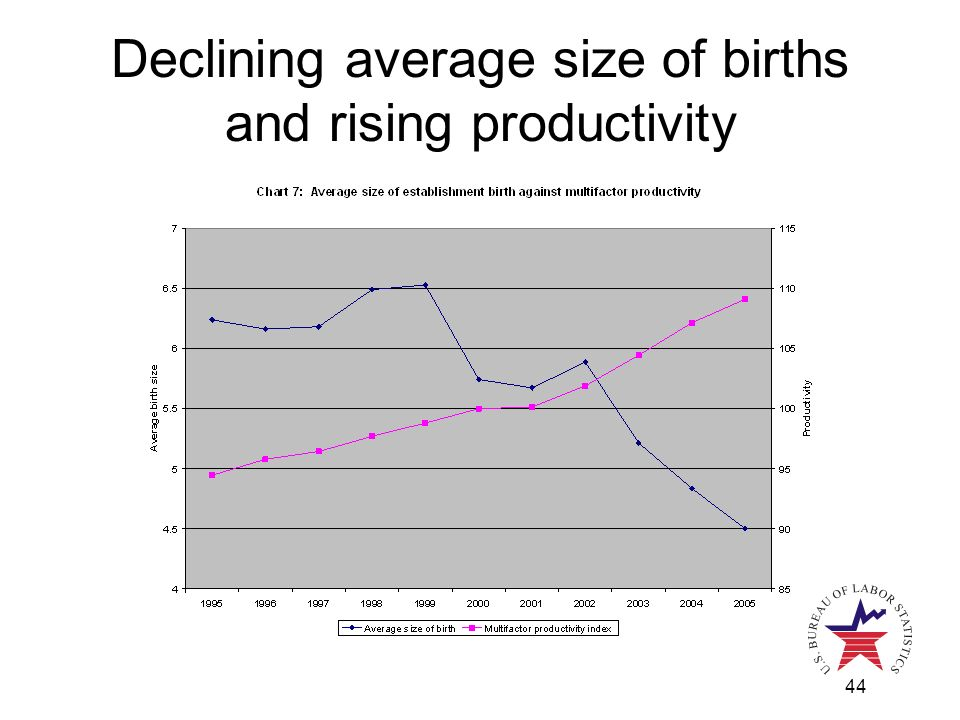 44 Declining average size of births and rising productivity