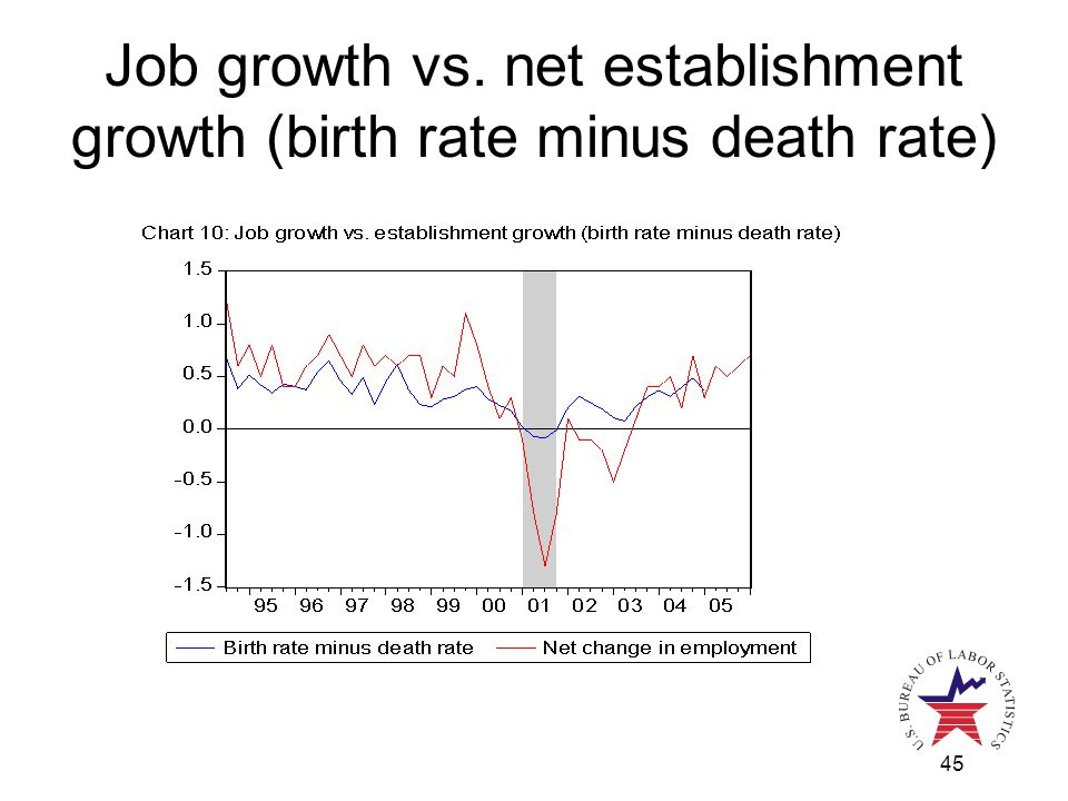 45 Job growth vs. net establishment growth (birth rate minus death rate)