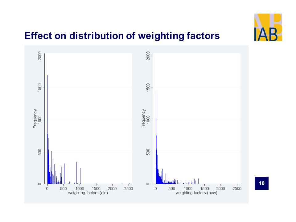 10 Effect on distribution of weighting factors