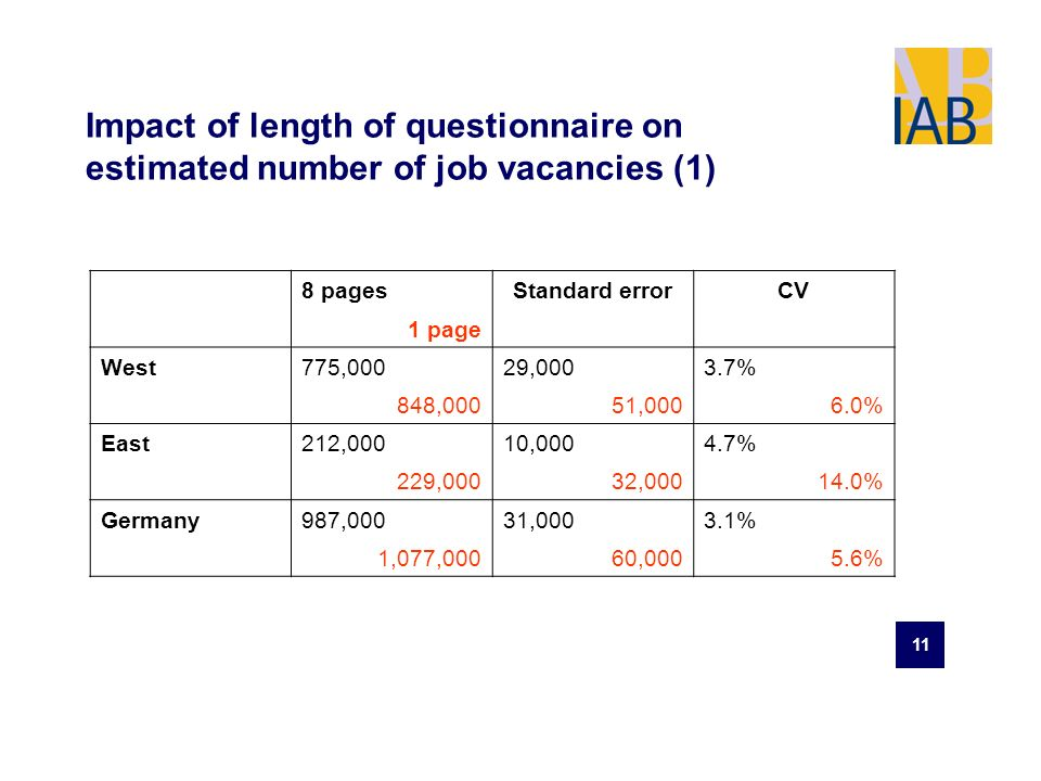 11 Impact of length of questionnaire on estimated number of job vacancies (1) 8 pagesStandard errorCV 1 page West775,00029,0003.7% 848,00051,0006.0% East212,00010,0004.7% 229,00032,00014.0% Germany987,00031,0003.1% 1,077,00060,0005.6%