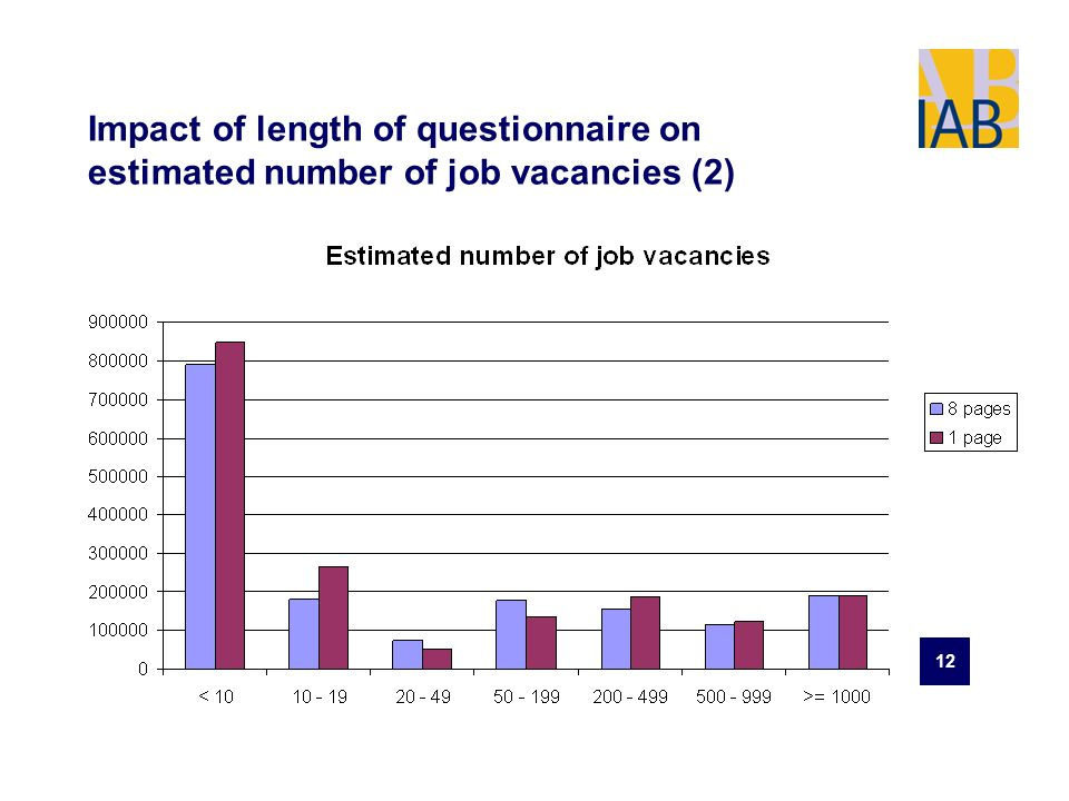 12 Impact of length of questionnaire on estimated number of job vacancies (2)