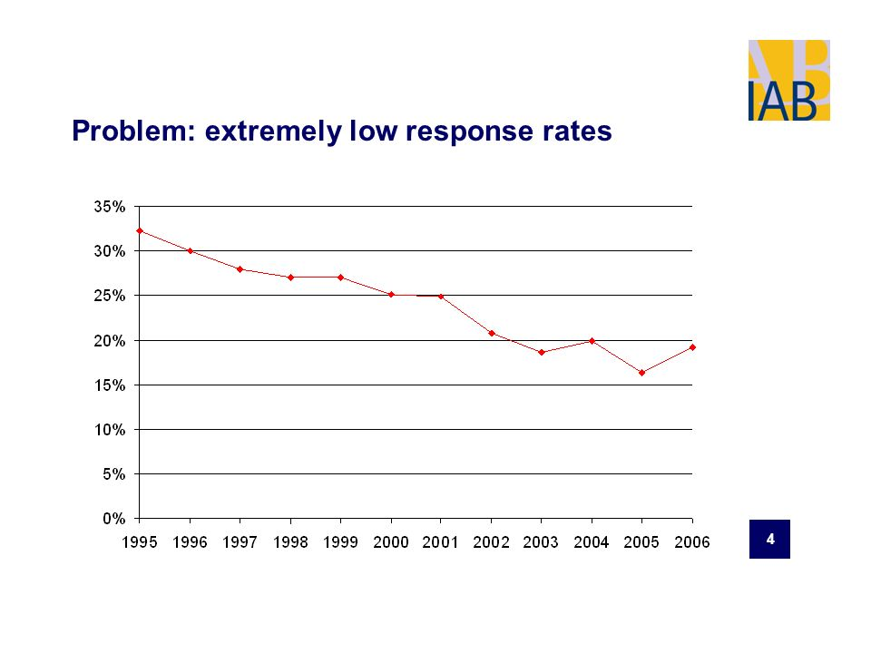 4 Problem: extremely low response rates