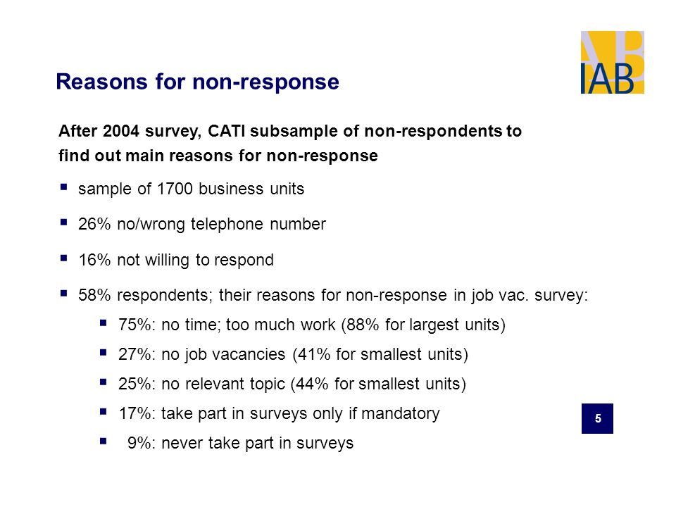 5 Reasons for non-response After 2004 survey, CATI subsample of non-respondents to find out main reasons for non-response sample of 1700 business units 26% no/wrong telephone number 16% not willing to respond 58% respondents; their reasons for non-response in job vac.