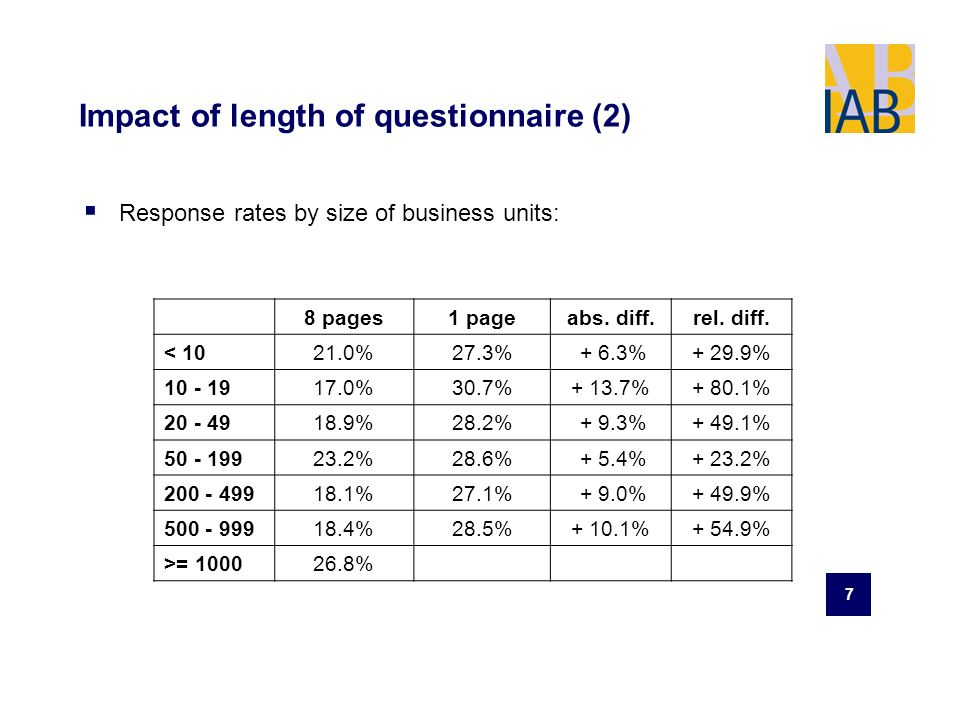 7 Impact of length of questionnaire (2) Response rates by size of business units: 8 pages1 pageabs.