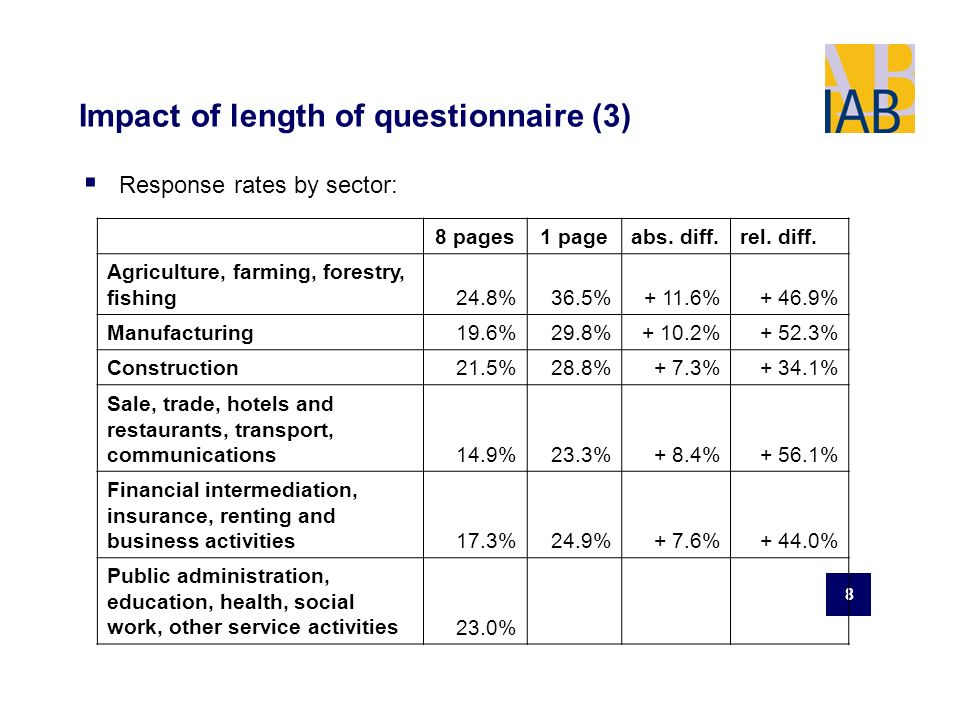 8 Impact of length of questionnaire (3) Response rates by sector: 8 pages1 pageabs.