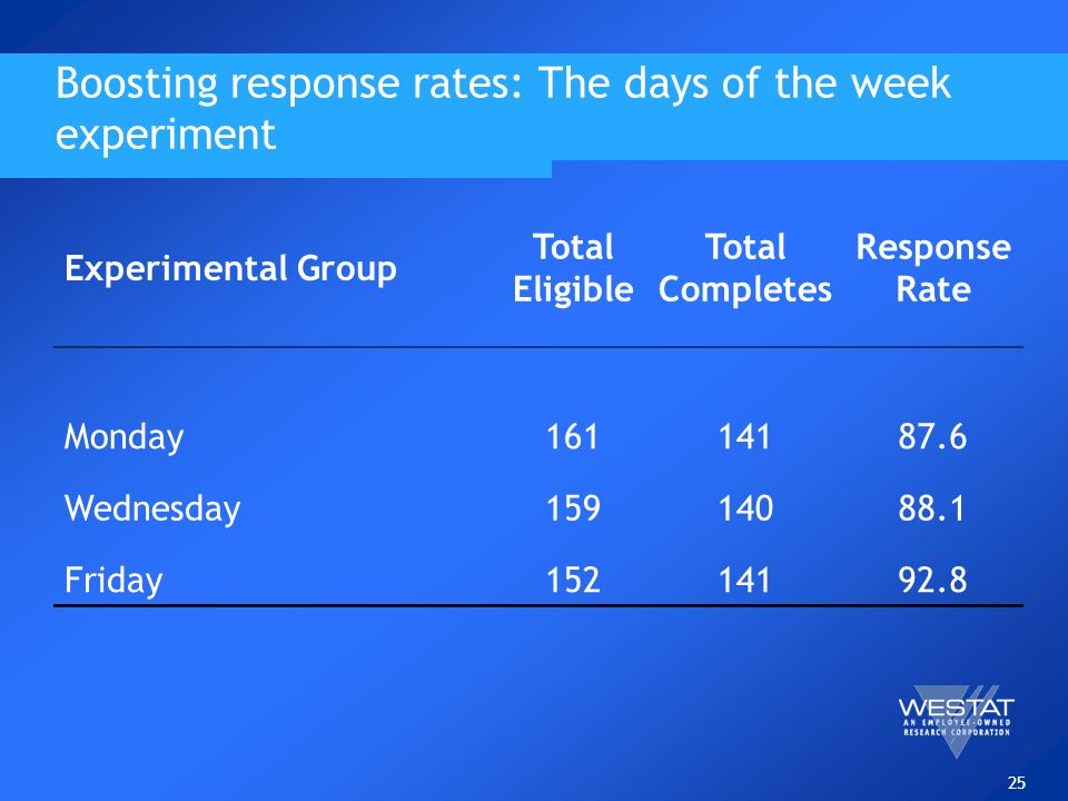 25 Boosting response rates: The days of the week experiment Experimental Group Total Eligible Total Completes Response Rate Monday Wednesday Friday