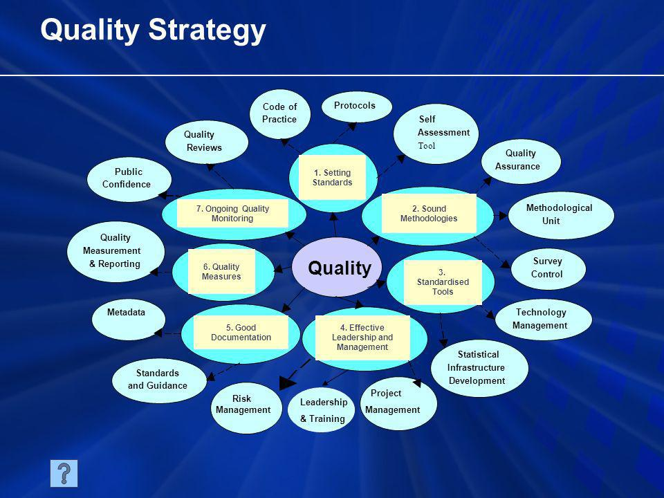 Quality Strategy Quality Standards and Guidance Risk Management Project Management Code of Practice Protocols Statistical Infrastructure Development Quality Assurance Survey Control Technology Management Quality Measurement & Reporting 7.