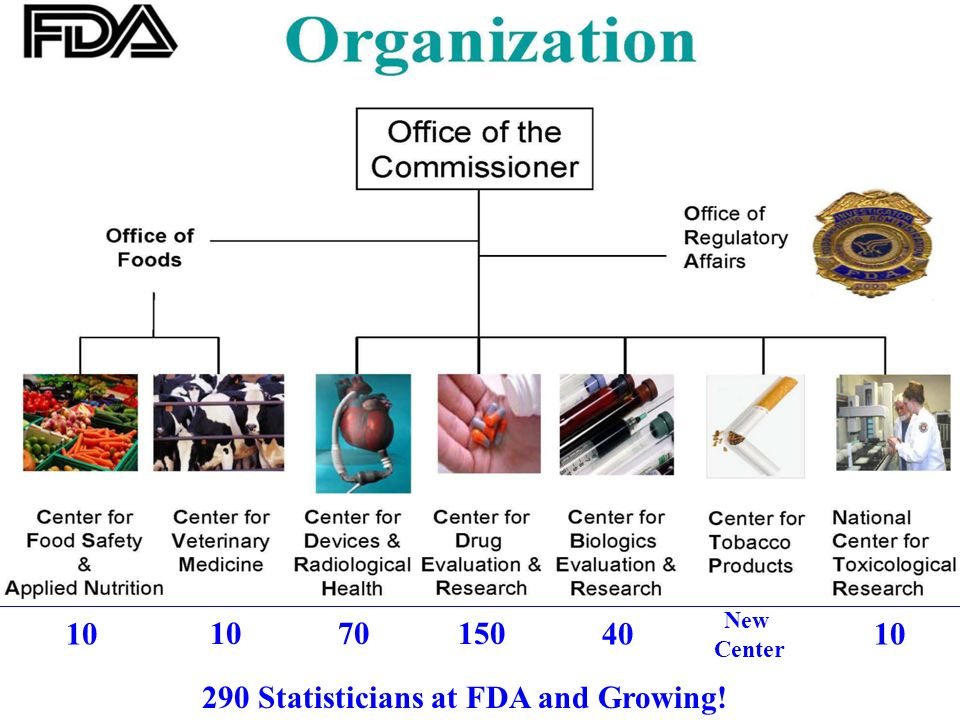 4 10 70150 4010 290 Statisticians at FDA and Growing! New Center