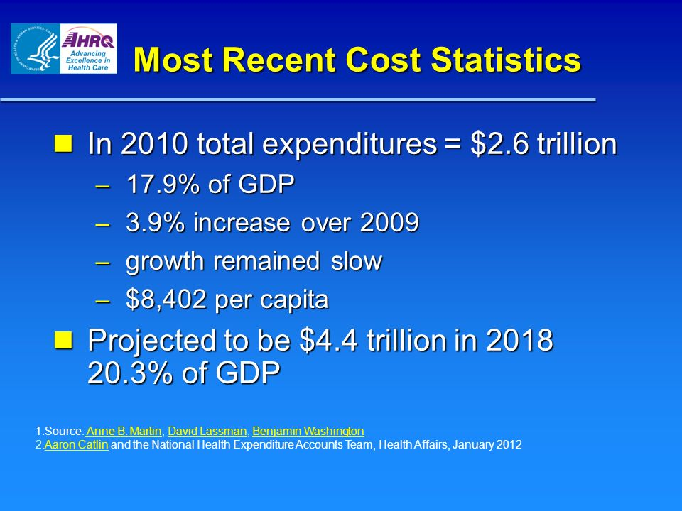 Most Recent Cost Statistics In 2010 total expenditures = $2.6 trillion In 2010 total expenditures = $2.6 trillion – 17.9% of GDP – 3.9% increase over 2009 – growth remained slow – $8,402 per capita Projected to be $4.4 trillion in 2018 20.3% of GDP Projected to be $4.4 trillion in 2018 20.3% of GDP 1.Source: Anne B.