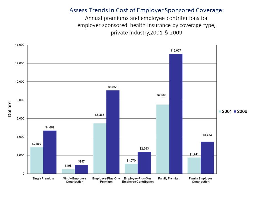 Assess Trends in Cost of Employer Sponsored Coverage: Annual premiums and employee contributions for employer-sponsored health insurance by coverage type, private industry,2001 & 2009