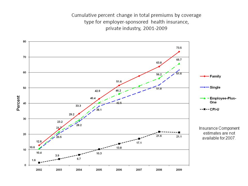 Cumulative percent change in total premiums by coverage type for employer-sponsored health insurance, private industry, 2001-2009 Insurance Component estimates are not available for 2007.