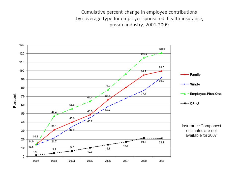 Cumulative percent change in employee contributions by coverage type for employer-sponsored health insurance, private industry, 2001-2009 Insurance Component estimates are not available for 2007