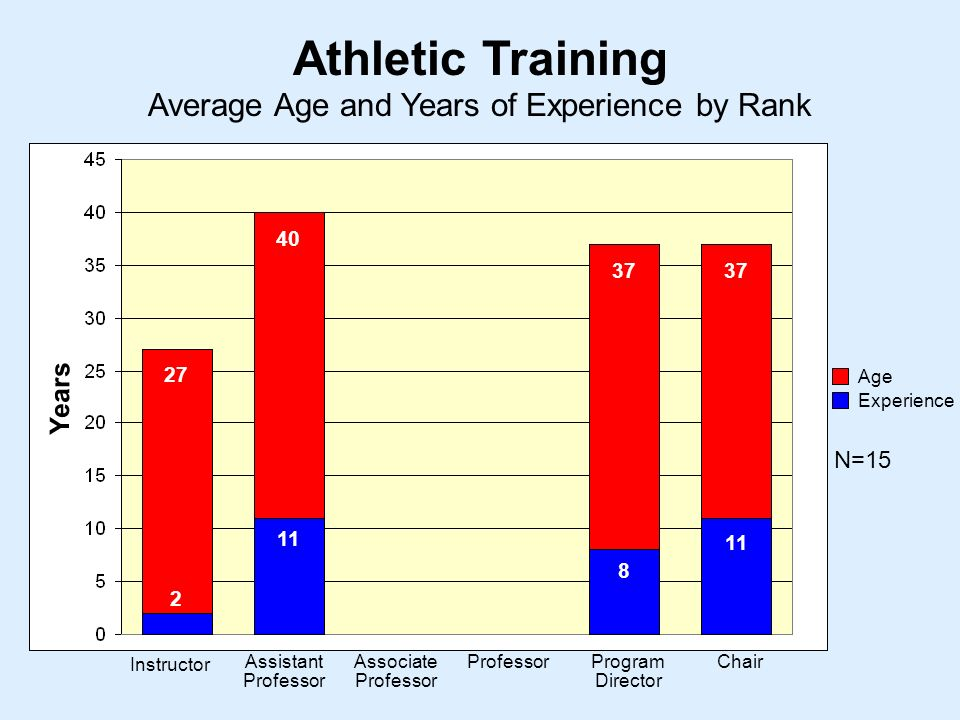 Average Age and Years of Experience by Rank Athletic Training Instructor Assistant Professor Associate Professor ProfessorProgram Director Chair Years Age Experience N=
