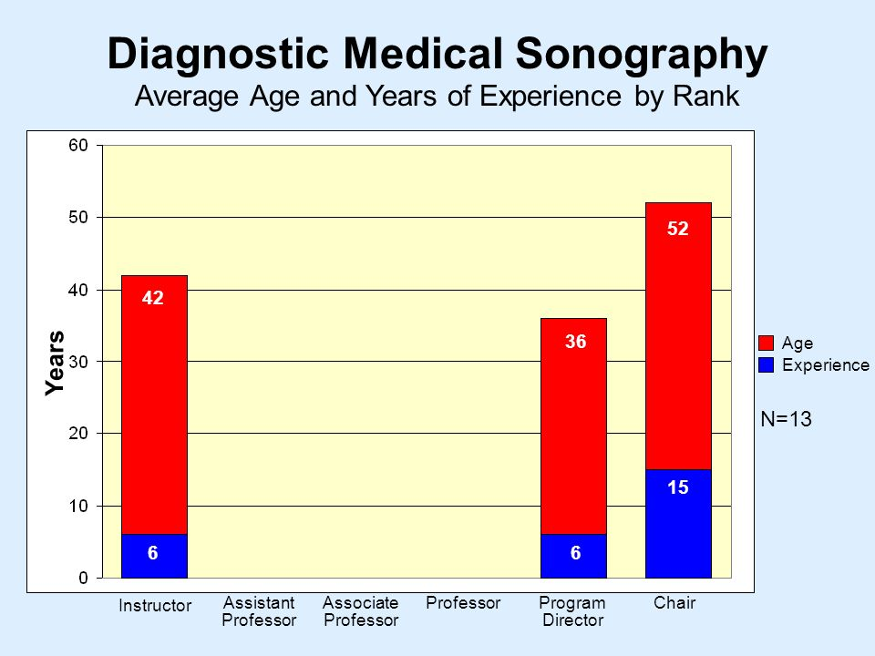 Average Age and Years of Experience by Rank Diagnostic Medical Sonography Instructor Assistant Professor Associate Professor ProfessorProgram Director Chair Years Age Experience N=