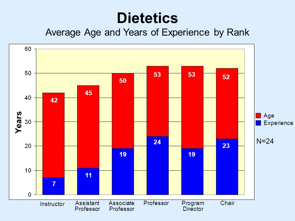Average Age and Years of Experience by Rank Dietetics Instructor Assistant Professor Associate Professor ProfessorProgram Director Chair Years Age Experience N=