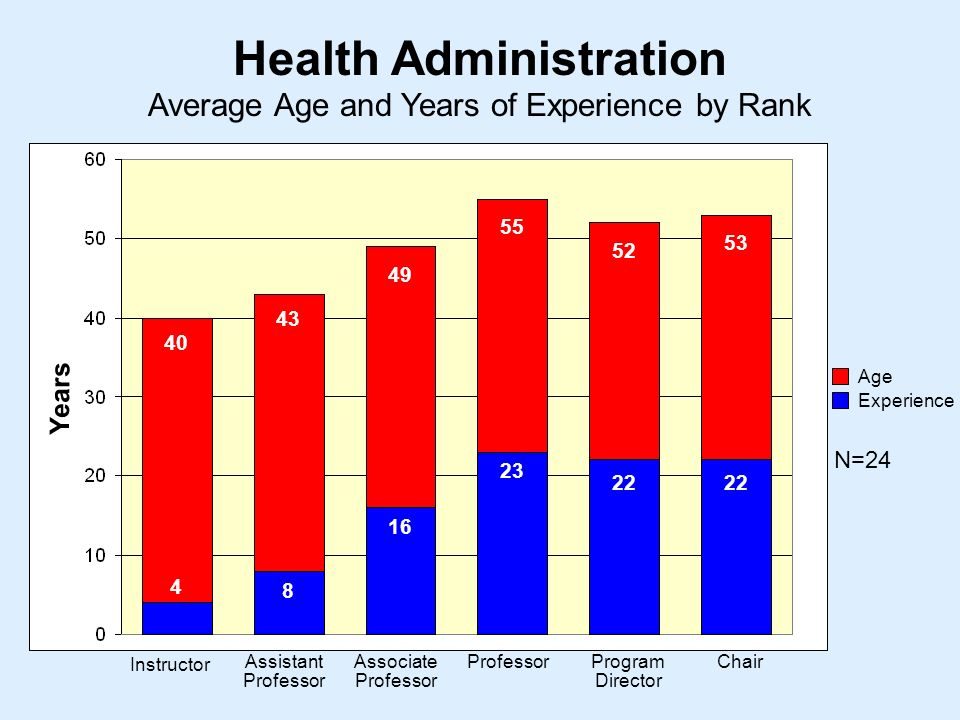 Average Age and Years of Experience by Rank Health Administration Instructor Assistant Professor Associate Professor ProfessorProgram Director Chair Years Age Experience N=