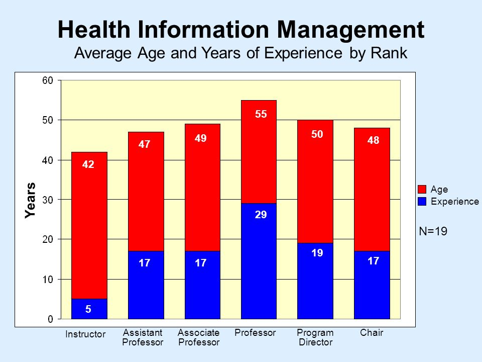 Average Age and Years of Experience by Rank Health Information Management Instructor Assistant Professor Associate Professor ProfessorProgram Director Chair Years Age Experience N=