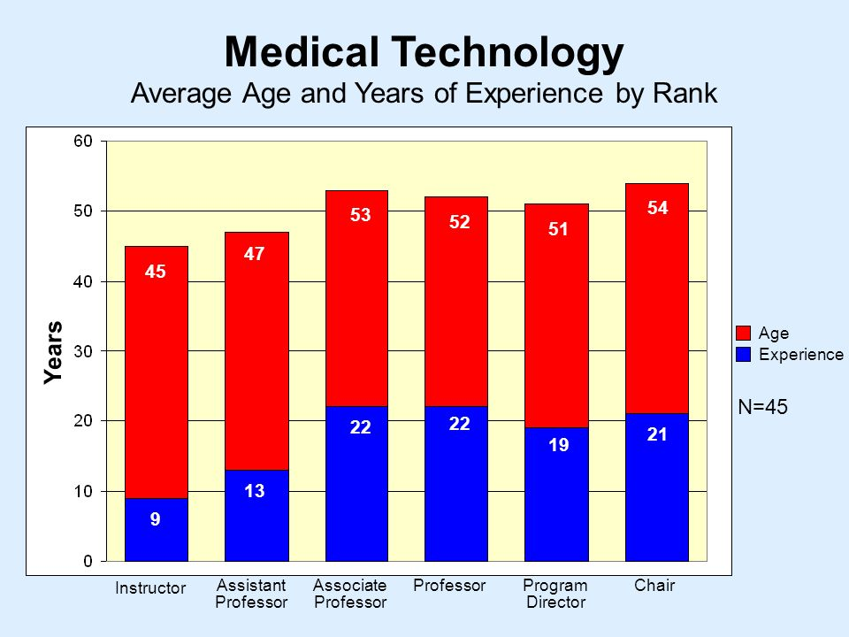 Average Age and Years of Experience by Rank Medical Technology Instructor Assistant Professor Associate Professor ProfessorProgram Director Chair Years Age Experience N=