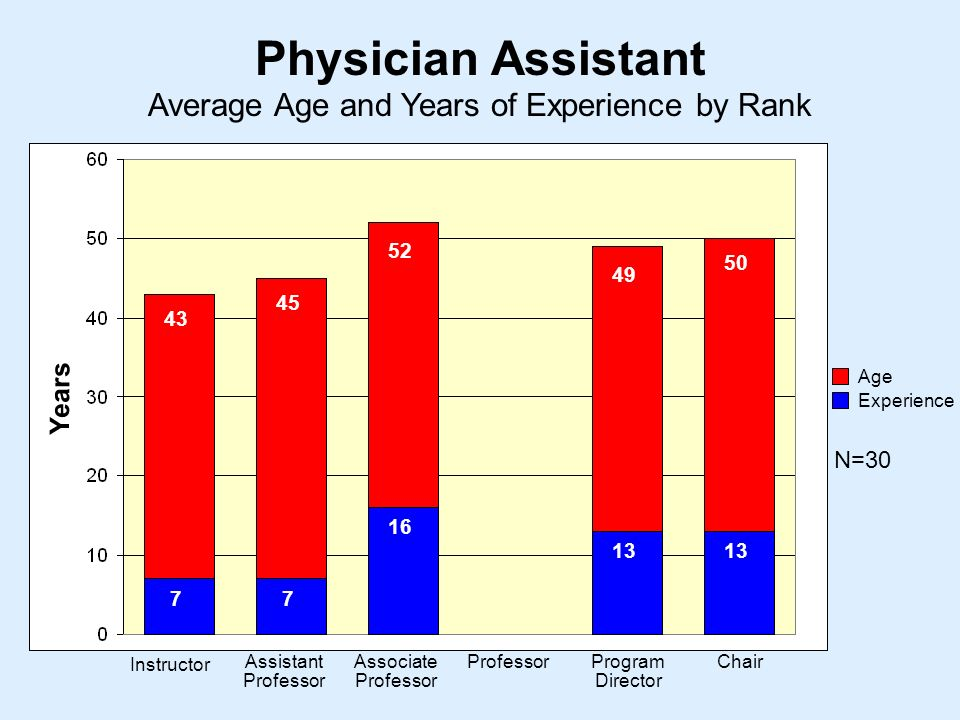 Average Age and Years of Experience by Rank Physician Assistant Instructor Assistant Professor Associate Professor ProfessorProgram Director Chair Years Age Experience N=