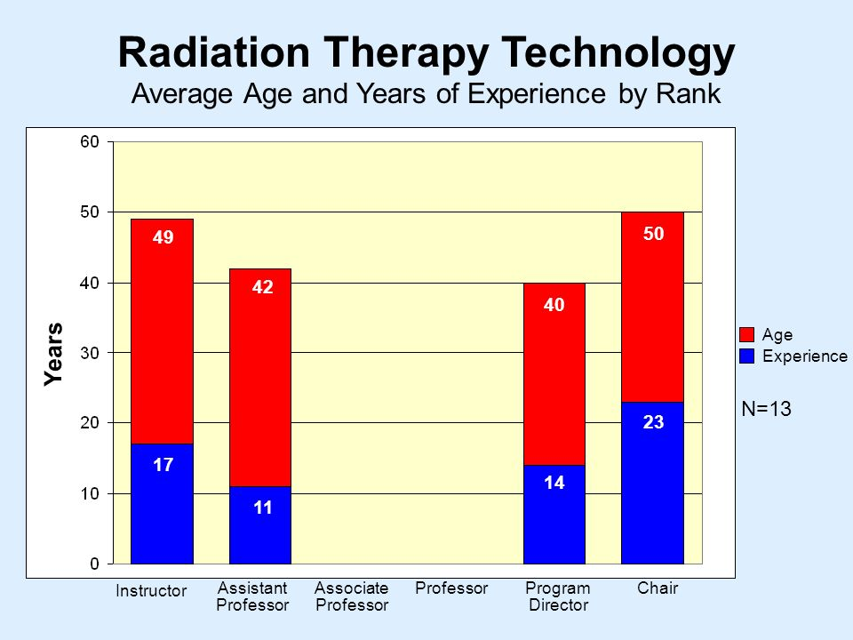 Average Age and Years of Experience by Rank Radiation Therapy Technology Instructor Assistant Professor Associate Professor ProfessorProgram Director Chair Years Age Experience N=