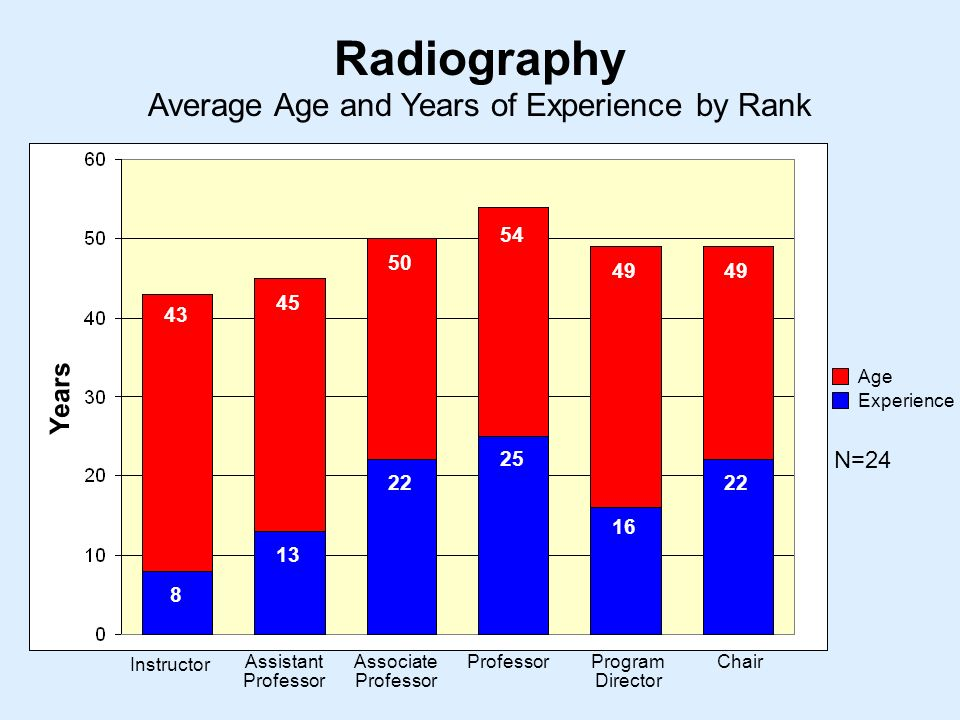 Average Age and Years of Experience by Rank Radiography Instructor Assistant Professor Associate Professor ProfessorProgram Director Chair Years Age Experience N=