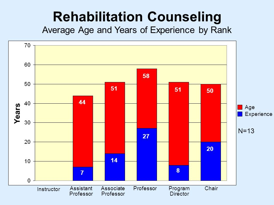 Average Age and Years of Experience by Rank Rehabilitation Counseling Instructor Assistant Professor Associate Professor ProfessorProgram Director Chair Years Age Experience N=