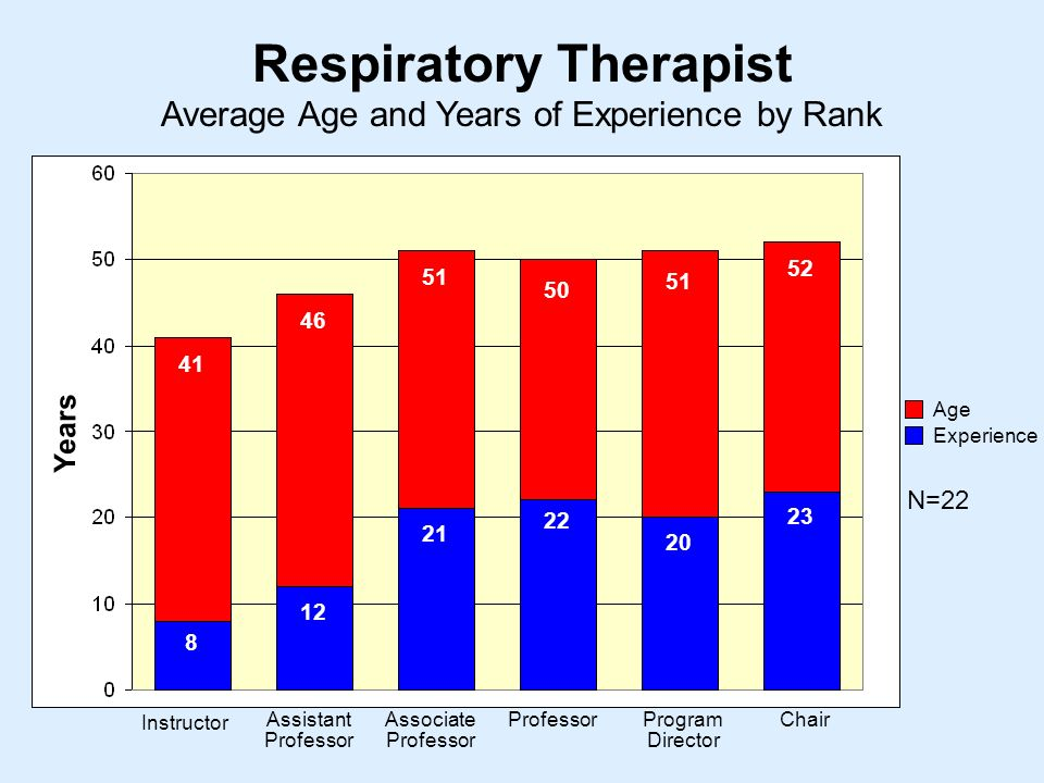 Average Age and Years of Experience by Rank Respiratory Therapist Instructor Assistant Professor Associate Professor ProfessorProgram Director Chair Years Age Experience N=