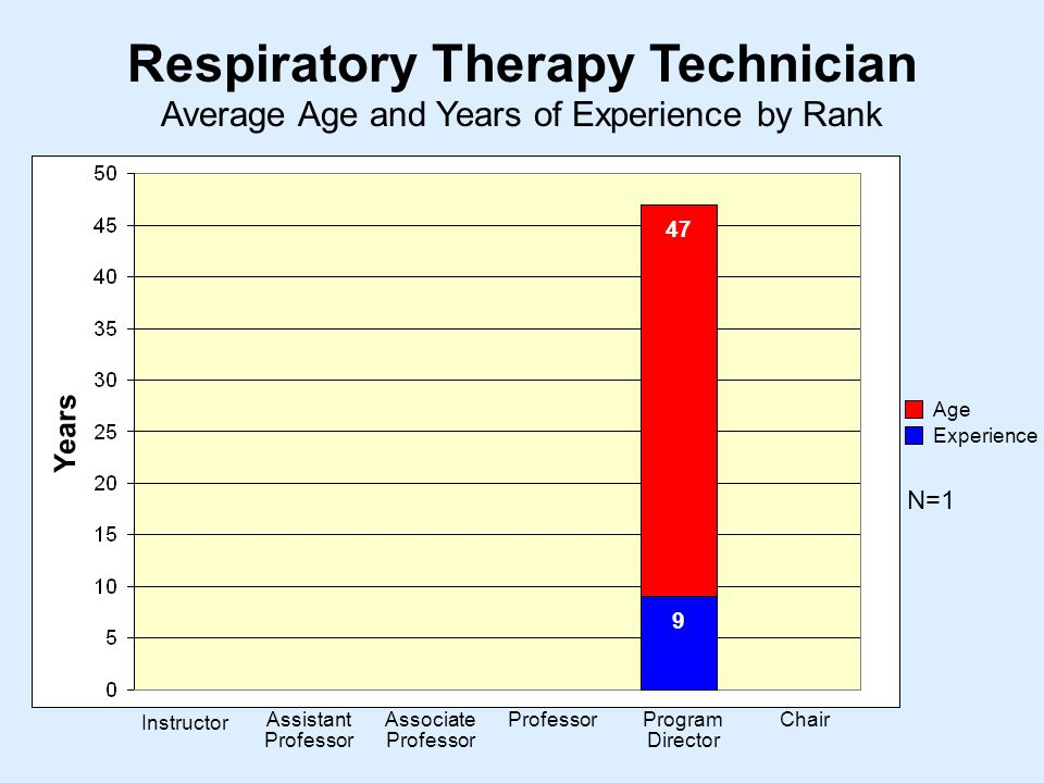 Average Age and Years of Experience by Rank Respiratory Therapy Technician Instructor Assistant Professor Associate Professor ProfessorProgram Director Chair Years Age Experience N=1 47 9